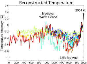 Source: http://en.wikipedia.org/wiki/File:2000_Year_Temperature_Comparison.png