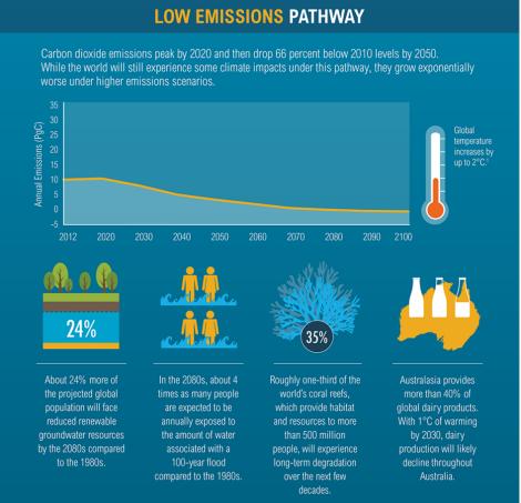 Low Emissions Scenario